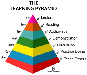 Learning Pyramid by Howard Gardner